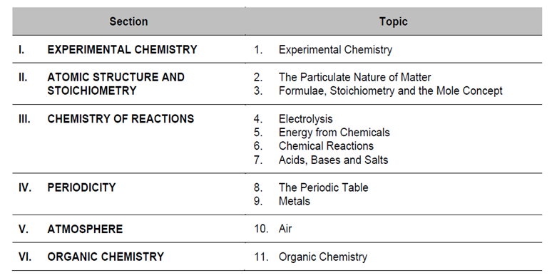 6092 Chemistry GCE O Level Paper